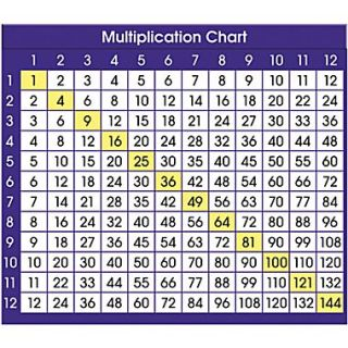 North Star Teacher Resources Multiplication Chart Desk Prompts, Grades 3rd   6th