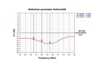 SPW58 5 8GHz Right Hand Circular Polarized Antenna